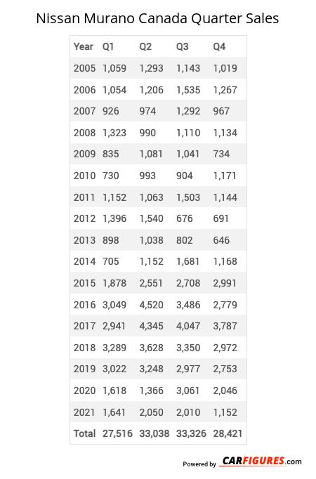 Nissan Murano Quarter Sales Table