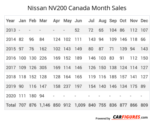 Nissan NV200 Month Sales Table