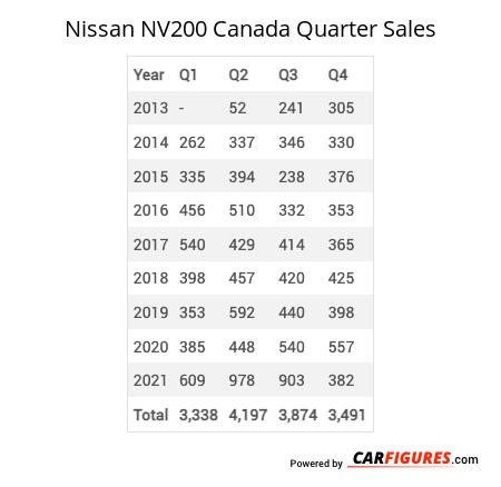 Nissan NV200 Quarter Sales Table