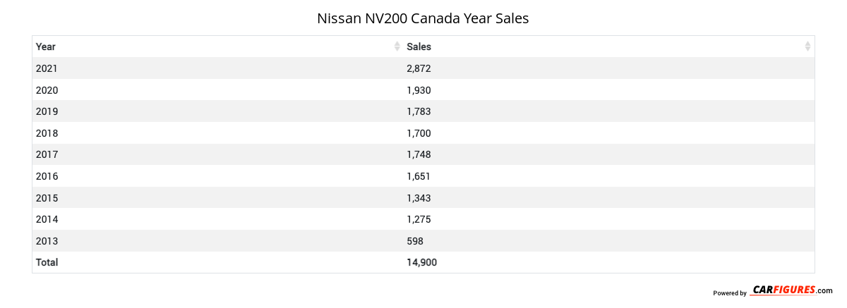 Nissan NV200 Year Sales Table