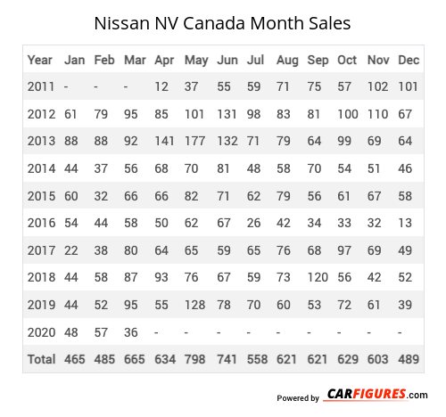 Nissan NV Month Sales Table