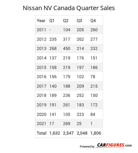 Nissan NV Quarter Sales Table