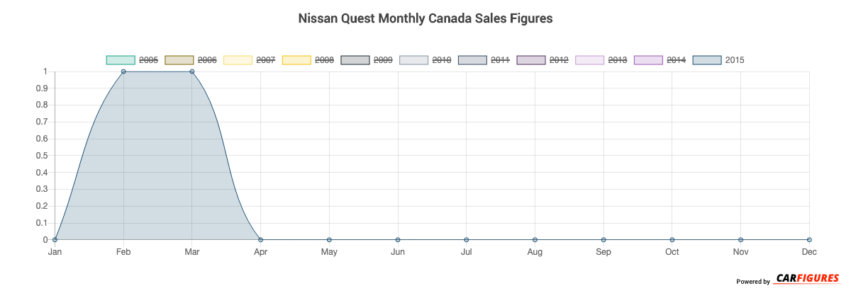 Nissan Quest Month Sales Graph
