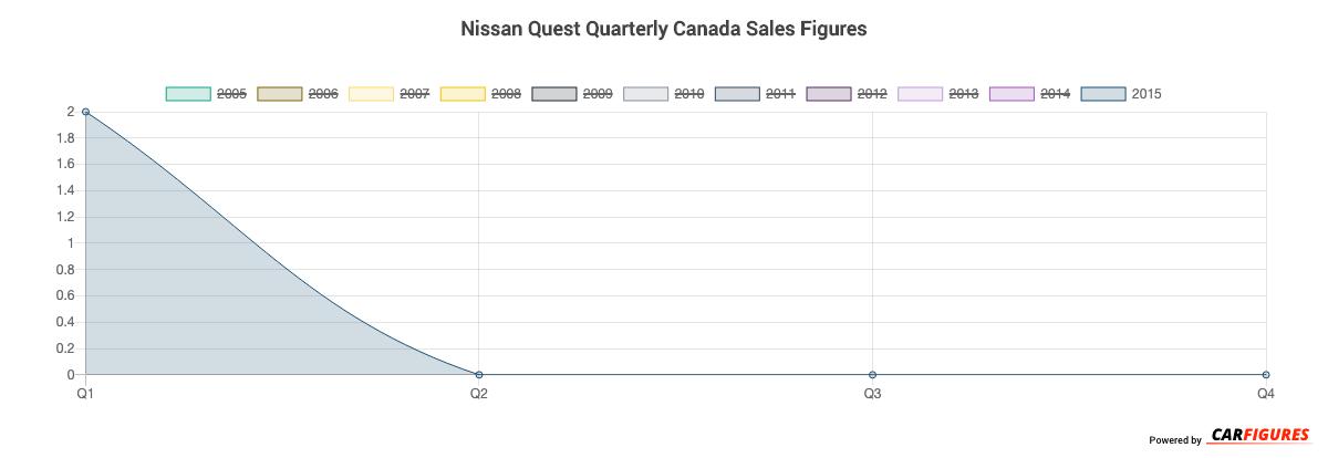 Nissan Quest Quarter Sales Graph