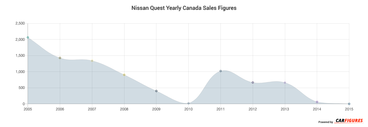 Nissan Quest Year Sales Graph