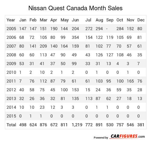 Nissan Quest Month Sales Table