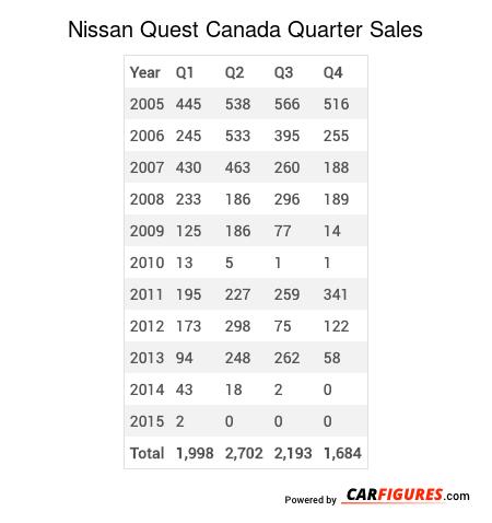 Nissan Quest Quarter Sales Table