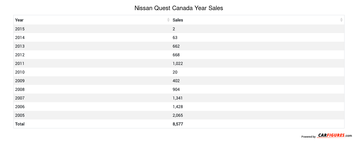 Nissan Quest Year Sales Table