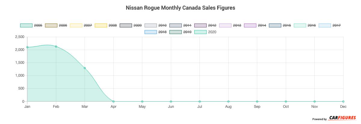 Nissan Rogue Month Sales Graph