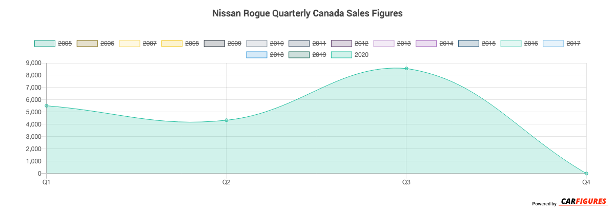 Nissan Rogue Quarter Sales Graph