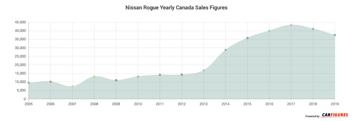 Nissan Rogue Year Sales Graph