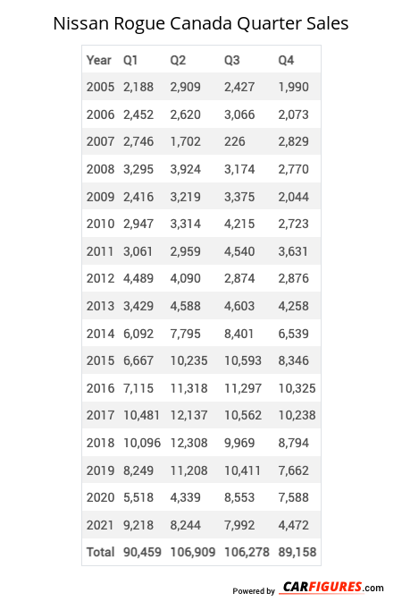 Nissan Rogue Quarter Sales Table