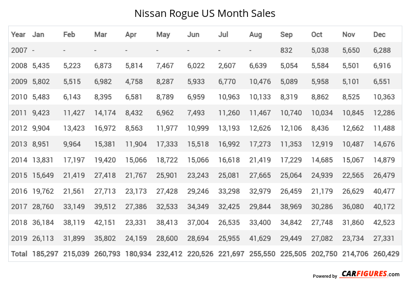 Nissan Rogue Month Sales Table