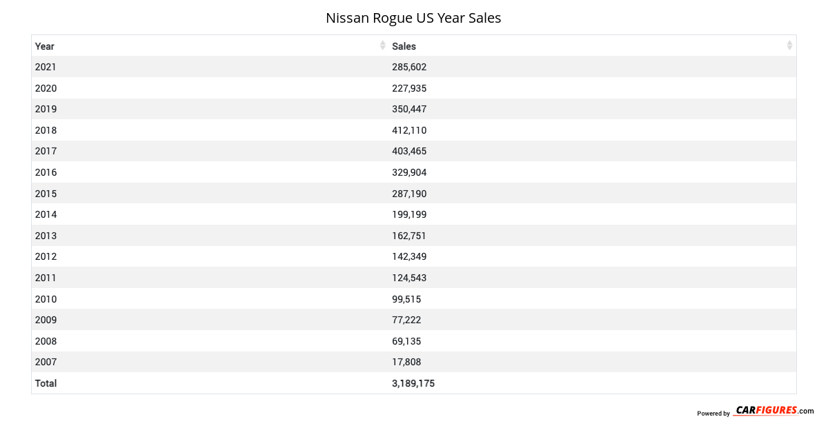 Nissan Rogue Year Sales Table