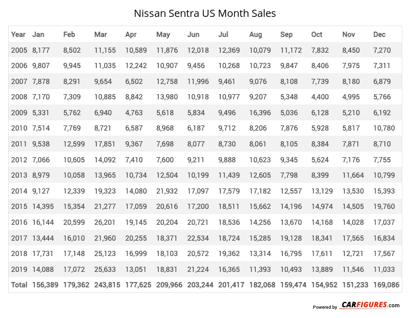 Nissan Sentra Month Sales Table