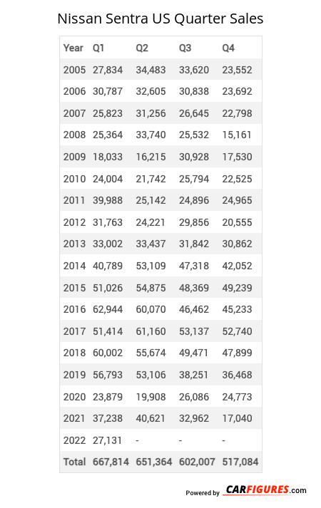 Nissan Sentra Quarter Sales Table
