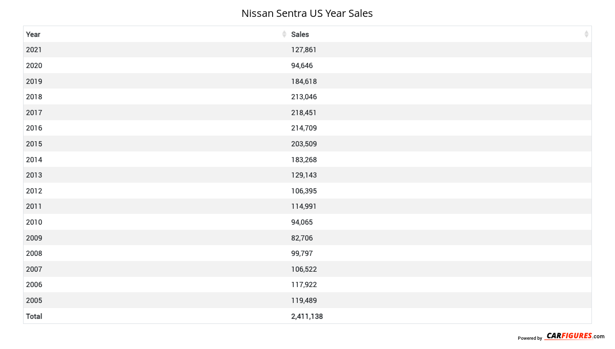 Nissan Sentra Year Sales Table