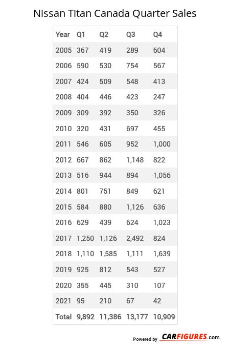 Nissan Titan Quarter Sales Table