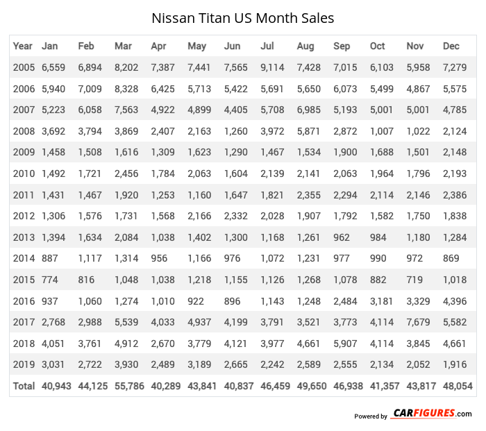 Nissan Titan Month Sales Table