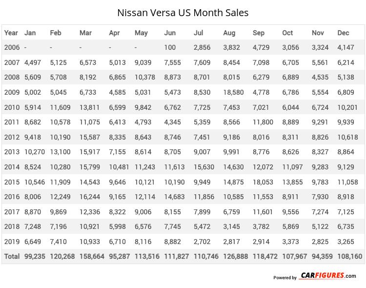 Nissan Versa Month Sales Table