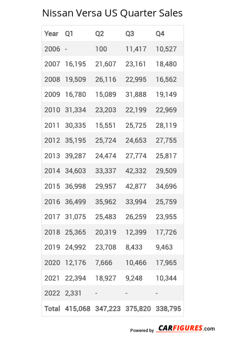 Nissan Versa Quarter Sales Table