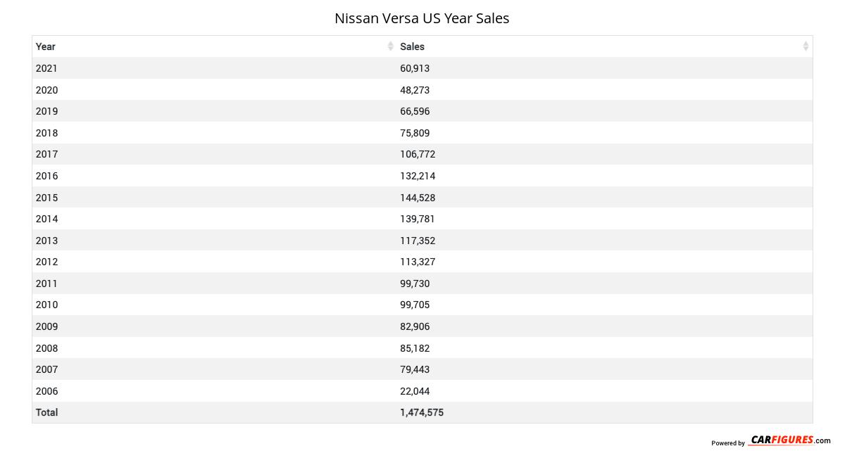 Nissan Versa Year Sales Table