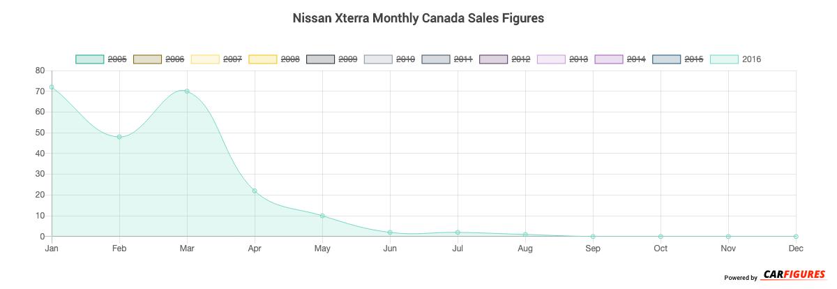 Nissan Xterra Month Sales Graph