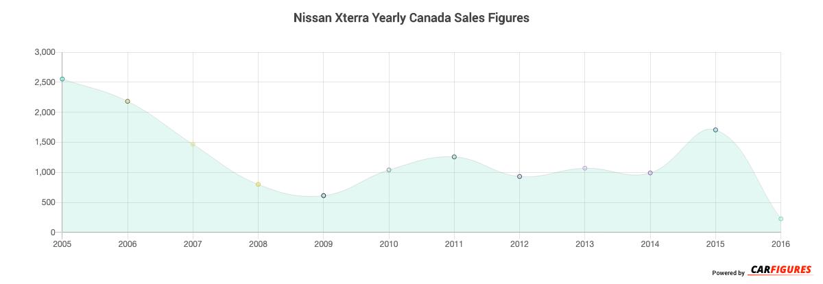 Nissan Xterra Year Sales Graph