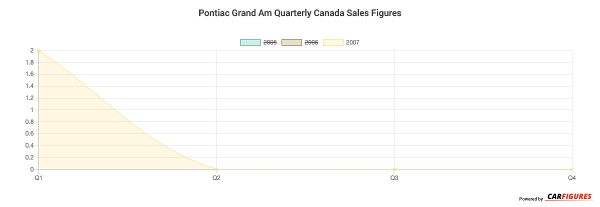 Pontiac Grand Am Quarter Sales Graph