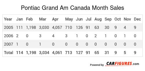 Pontiac Grand Am Month Sales Table