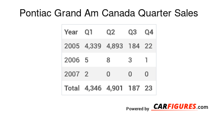 Pontiac Grand Am Quarter Sales Table