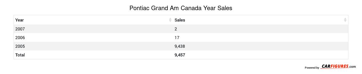 Pontiac Grand Am Year Sales Table