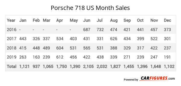 Porsche 718 Month Sales Table
