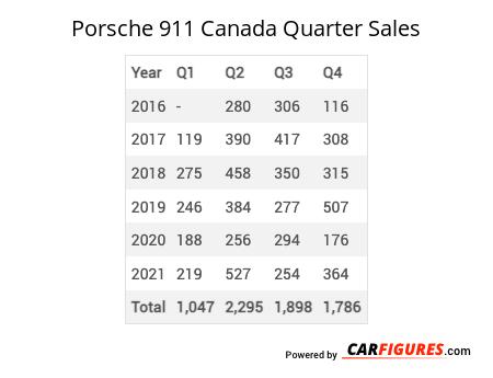 Porsche 911 Quarter Sales Table