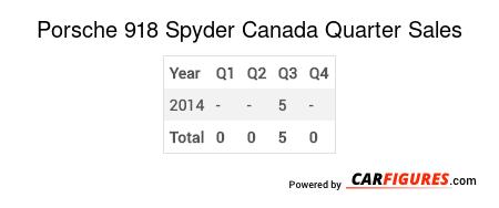 Porsche 918 Spyder Quarter Sales Table