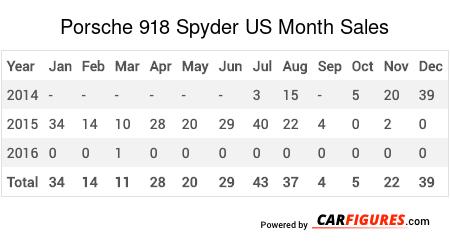Porsche 918 Spyder Month Sales Table