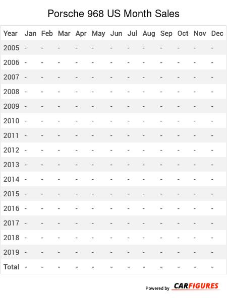 Porsche 968 Month Sales Table