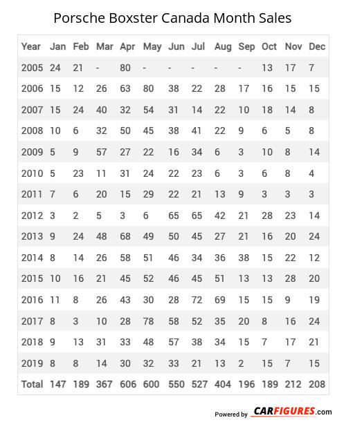 Porsche Boxster Month Sales Table