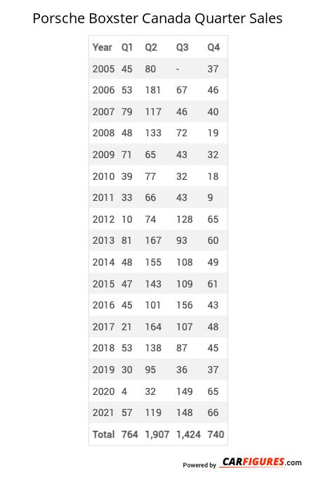 Porsche Boxster Quarter Sales Table