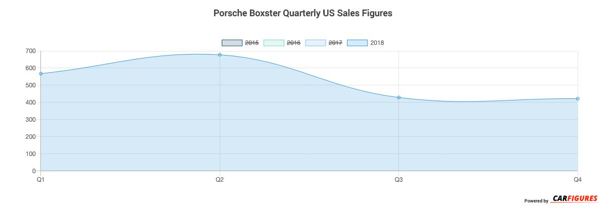 Porsche Boxster Quarter Sales Graph