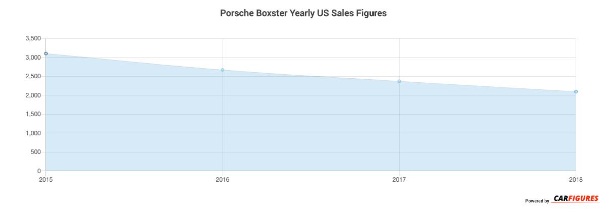Porsche Boxster Year Sales Graph