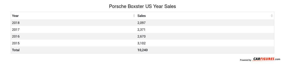 Porsche Boxster Year Sales Table