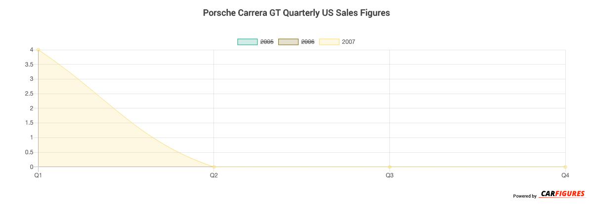 Porsche Carrera GT Quarter Sales Graph