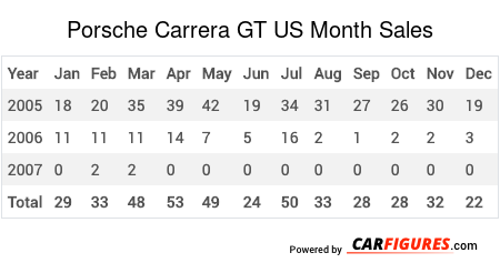 Porsche Carrera GT Month Sales Table