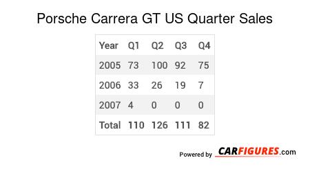 Porsche Carrera GT Quarter Sales Table