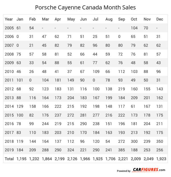 Porsche Cayenne Month Sales Table