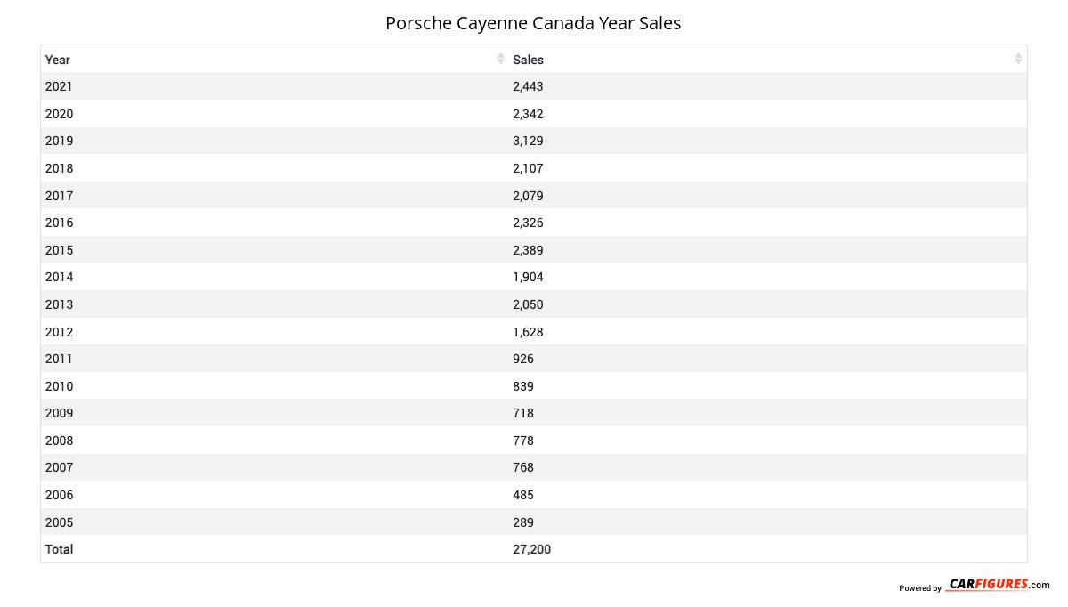 Porsche Cayenne Year Sales Table