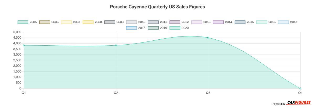 Porsche Cayenne Quarter Sales Graph