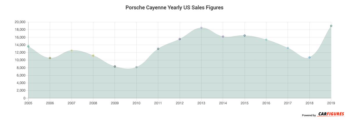 Porsche Cayenne Year Sales Graph