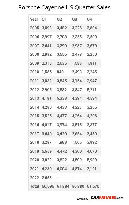 Porsche Cayenne Quarter Sales Table